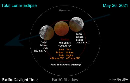 Eclipsa partiala de Luna Mai 2021